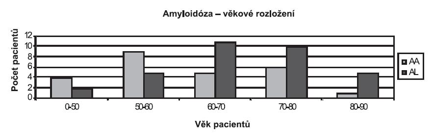 Věkové rozložení pacientů s AA a AL amyloidózou.