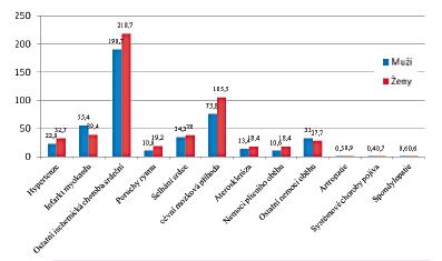 Úmrtnost na kardiovaskulární a revmatologická onemocnění v České republice (počet/100,000 obyvatel). Data: Ústav zdravotnických informací a statistiky České republiky 2015.
