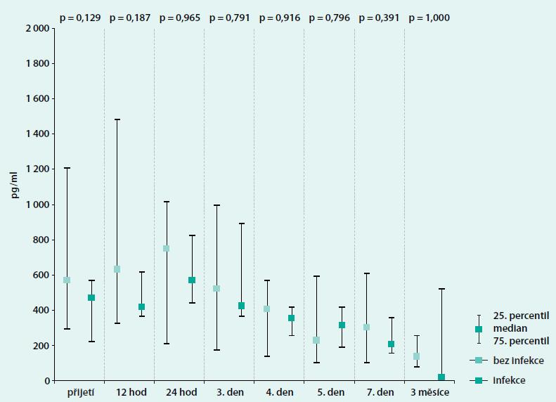 Průběh IL6 u pacientů v kardiogenním šoku podle diagnostikované infekce