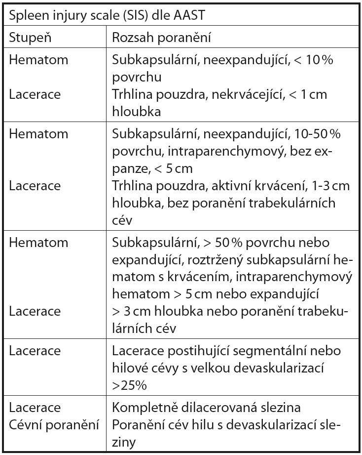 Klasifikace poranění sleziny podle AAST