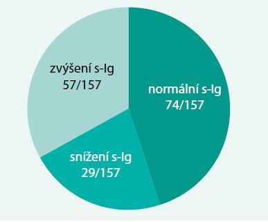 Hodnoty sérových koncentrací imunoglobulinů (s-Ig) u 157 sledovaných nemocných se SLE