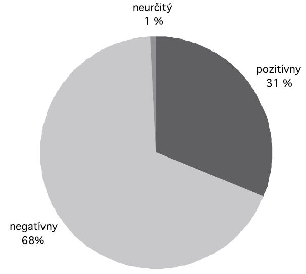 Výsledky PCR stanovenia prítomnosti enterovírusového genómu vo vzorkách od 125 pacientov Fig. 1. PCR detection of enteroviral genome in specimens from 125 patients