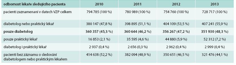 Celkový přehled pacientů v datech VZP v letech 2010–2013. Počty pacientů v datech VZP dle sledování u lékaře dané odbornosti v jednotlivých letech v období 2010–2013