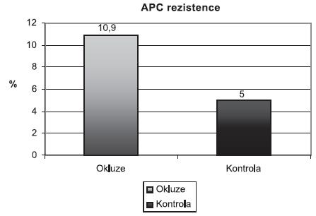 Prevalence APC rezistence u pacientů s okluzí retinální vény a v kontrolním souboru