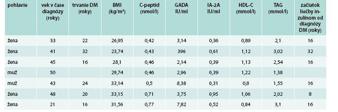 Vybraté charakteristiky u pacientov s jednoznačnou pozitivitou GADA, trvaním diabetu > 15 rokov a zachovanou sekréciou inzulínu (C-peptid > 0,4 nmol/l)