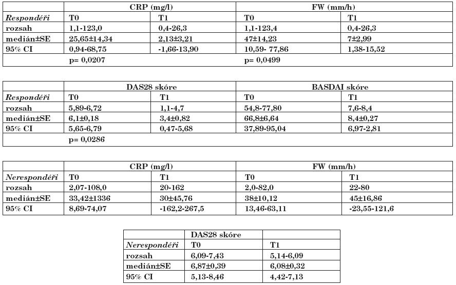 Tab. 1a. Porovnání hodnot hladin CRP, rychlosti sedimentace erytrocytů, DAS nebo BASDAI skóre u respondérů (R) a nerespondérů (NR) v čase T0 (před podáním léku) a T1 (po 3 měsících od začátku léčby).