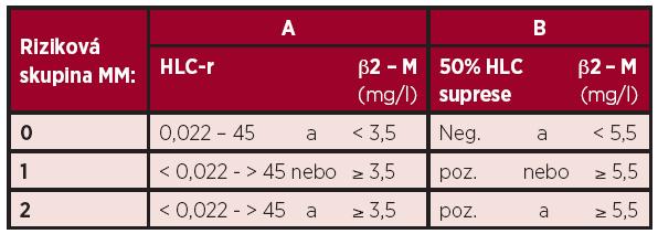 """Stratifikační modely mnohočetného myelomu dle Ludwiga rozdělující nemocné do 3 """" rizikových skupin"""", založené na hodnotách β<sub>2</sub> -mikroglobulinu a: A – poměru párů těžkých/lehkých řetězců imunoglobulinu (HLC- kappa/HLC-lambda (6) a B – 50% supresi normálního izotypu z páru těžkých/lehkých řetězců imunoglobulinu (40)."""