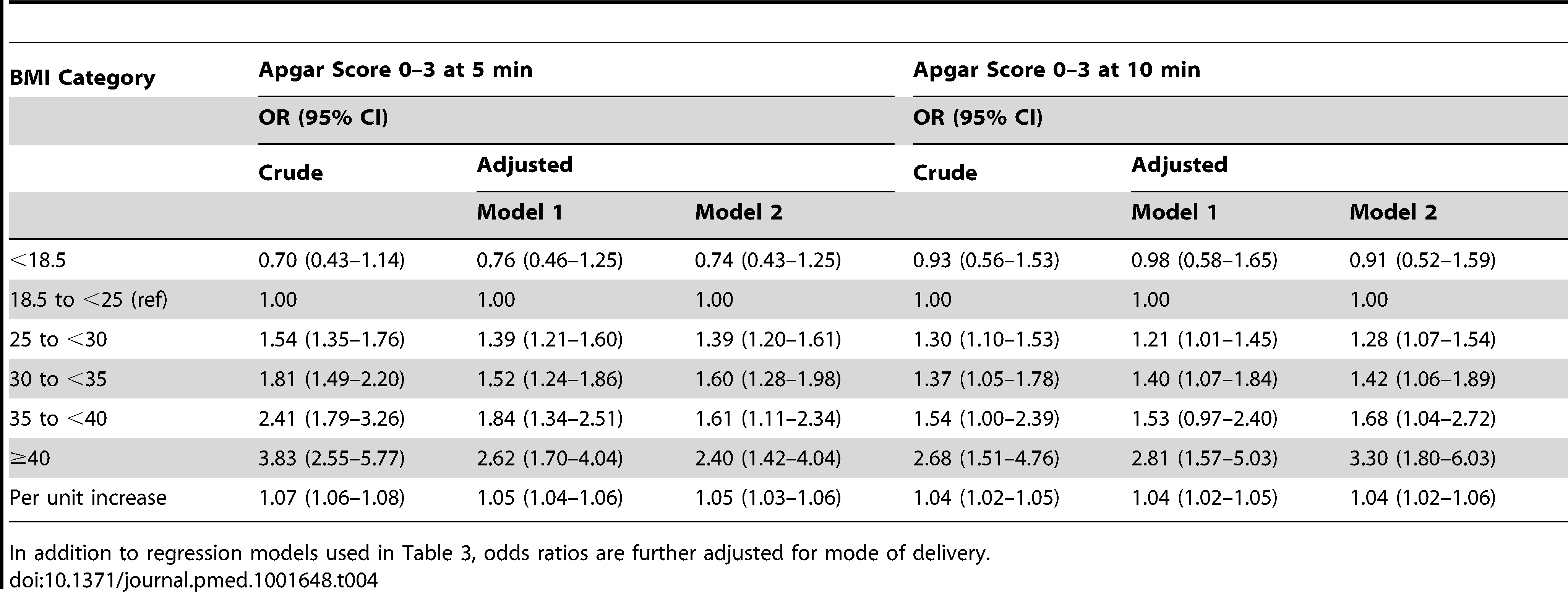 Maternal body-mass index and odds ratios for low Apgar scores at 5 and 10 minutes: live singleton term births in Sweden 1992–2010.
