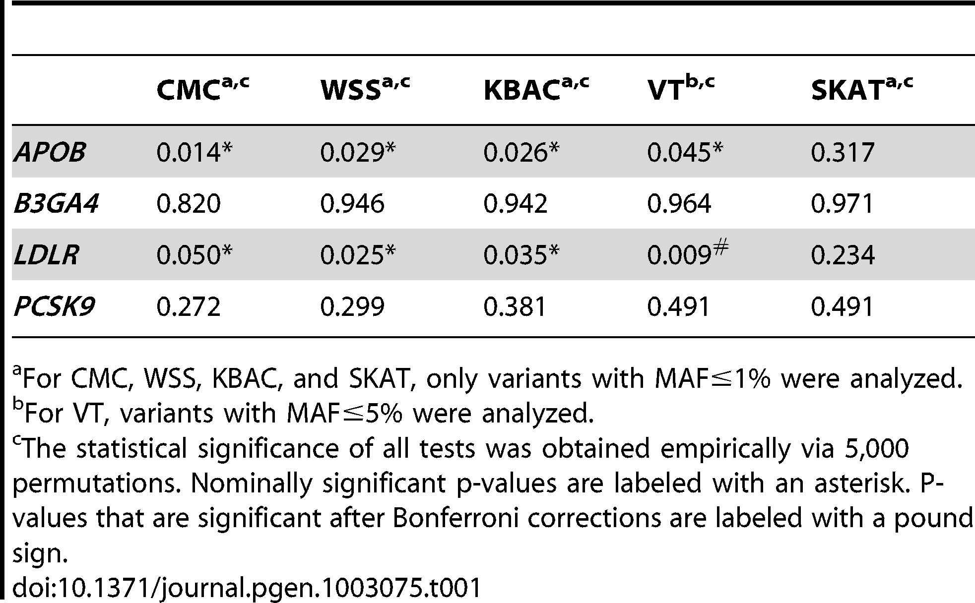 Association Analysis of <i>APOB</i>, <i>B3GA4</i>, <i>LDLR</i>, and <i>PCSK9</i> genes with LDL levels.
