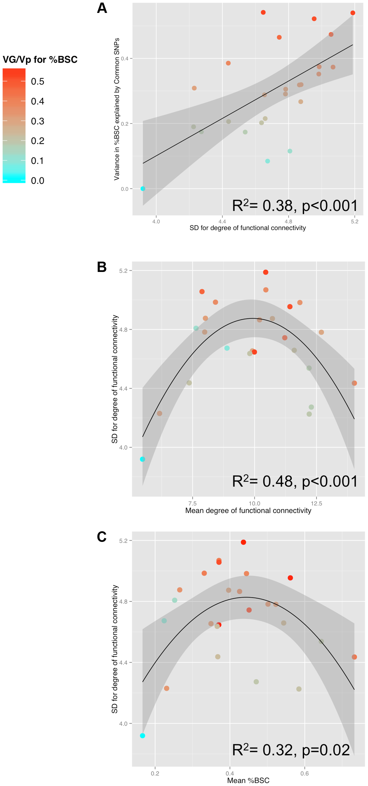 Relationships between SNP-based estimates of heritability, population variance in functional connectivity and the BOLD response.