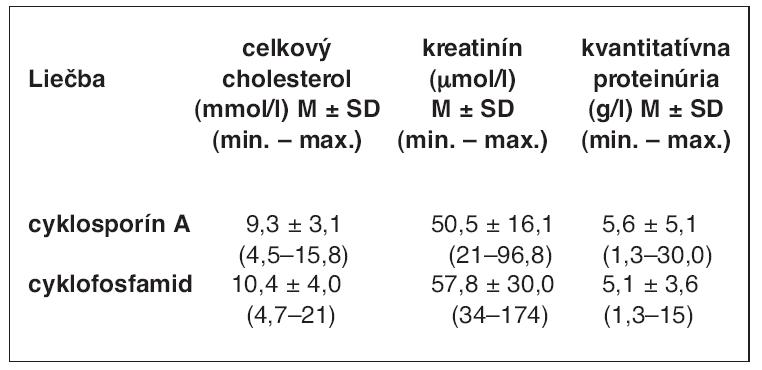 Hodnoty celkového cholesterolu, sérového kreatinínu a kvantitatívnej proteinúrie pred nasadením imunosupresív