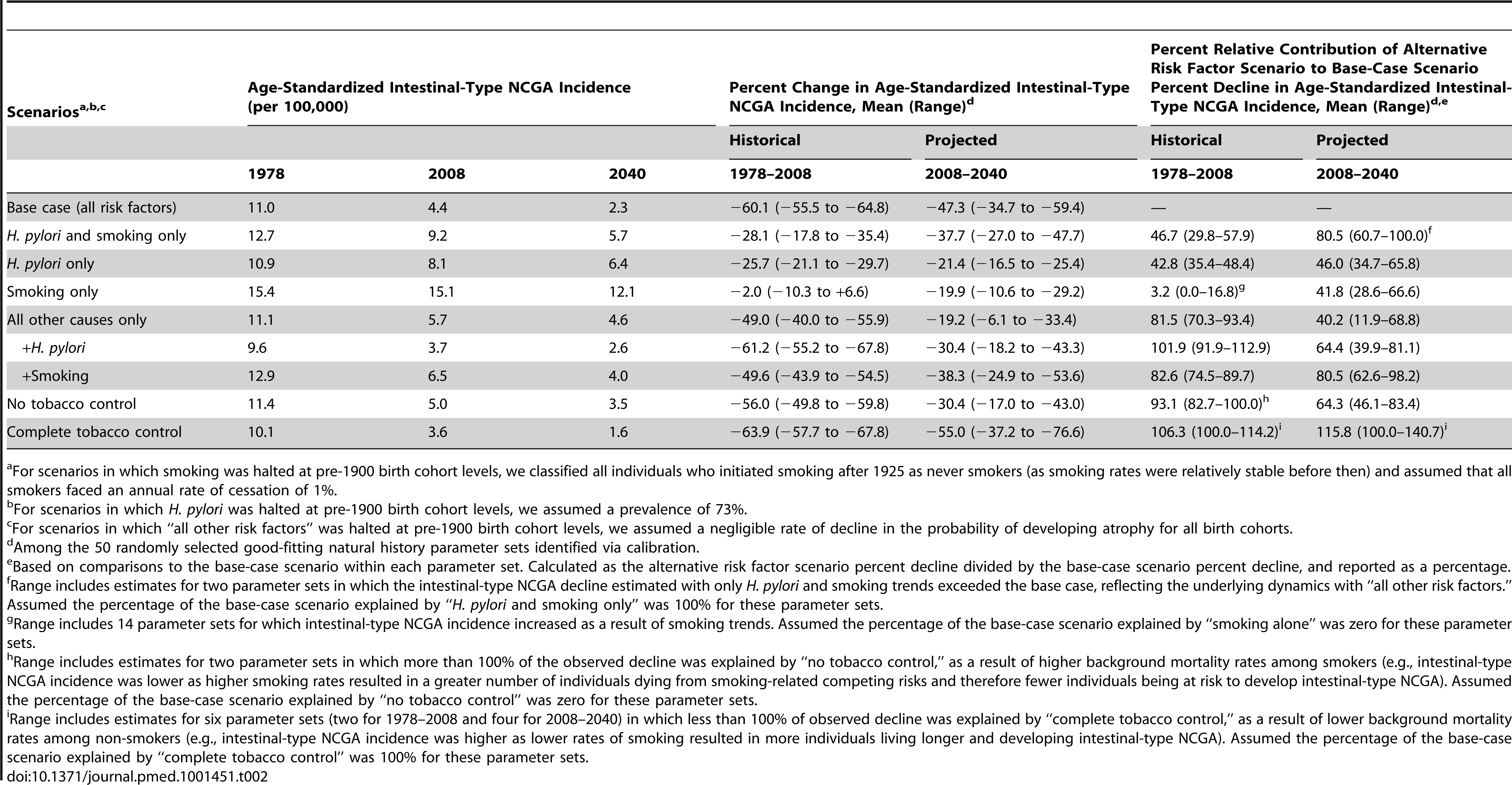 Modeled intestinal-type NCGA outcomes between 1978 and 2040: age-standardized incidence, percent change in incidence, and relative contribution of alternative risk factor scenarios to the base-case scenario percent decline in incidence.