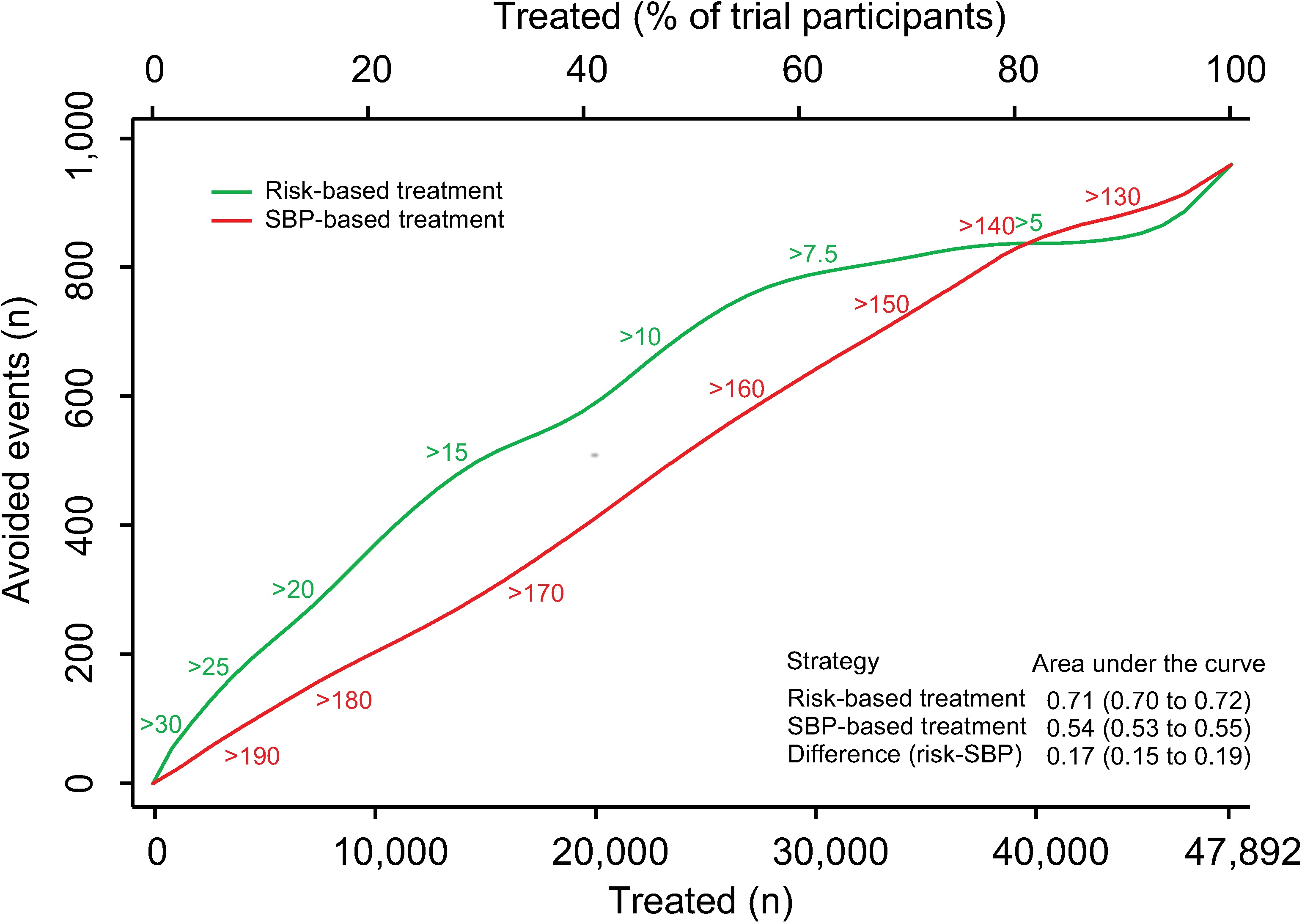 Effects of CVD risk and SBP treatment strategies on absolute number of cardiovascular events prevented over 5 y.