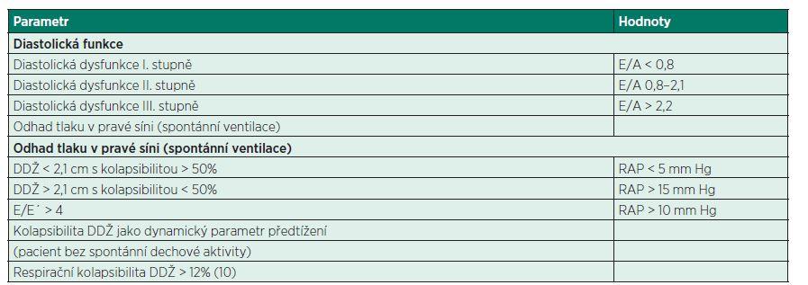 Parametry diastolické funkce PK a stanovení odhadu předtížení
