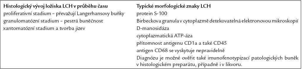 Mikroskopické změny v ložisku v průběhu času, k nimž nutno přihlížet při interpretaci histologického nálezu, a morfologické znaky LCH.