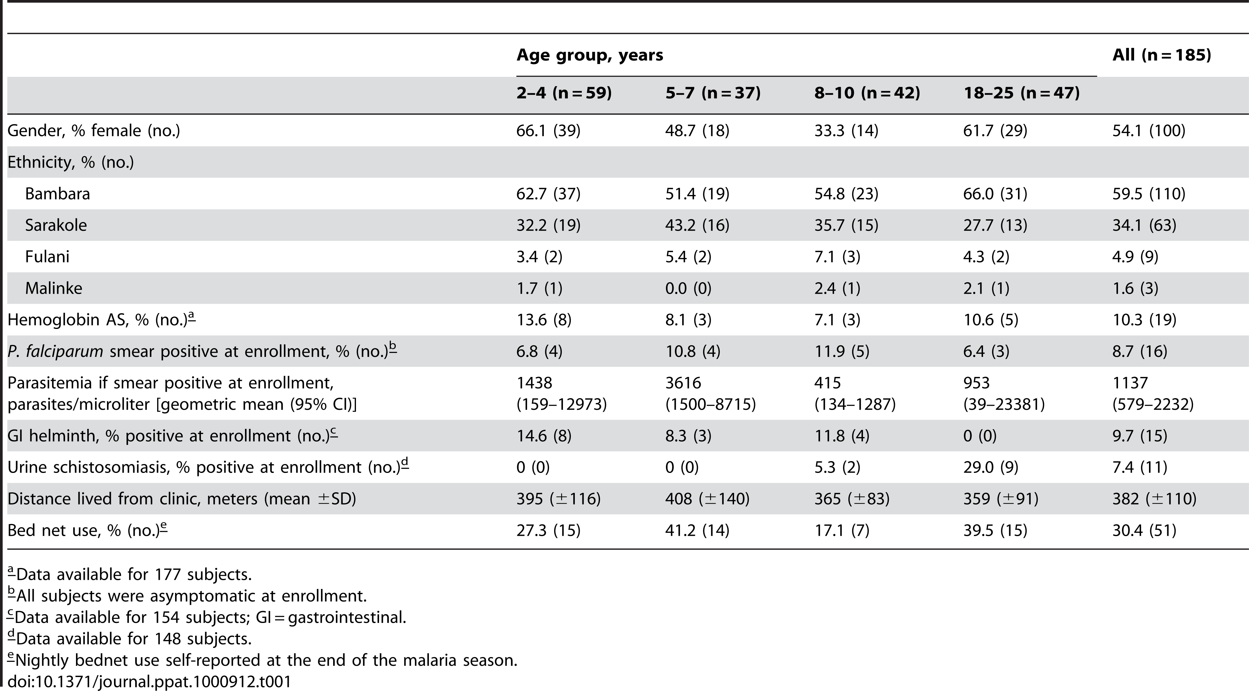 Baseline characteristics of the study cohort by age group.