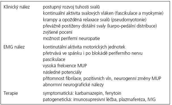 Charakteristiky neuromyotonie [1,9].