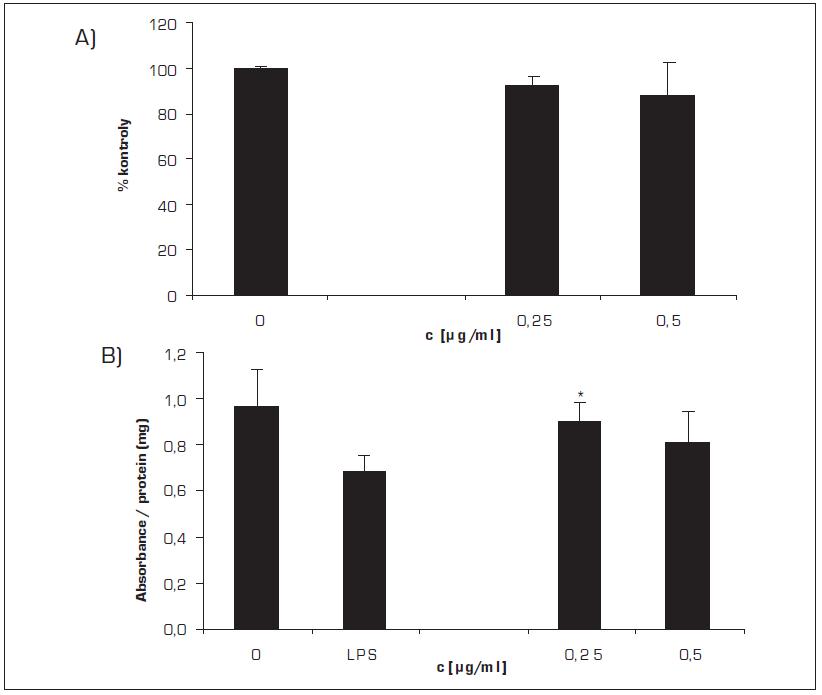 Vliv MCE na hladinu GSH v lidských gingiválních fibroblastech po preinkubaci buněk s LPS