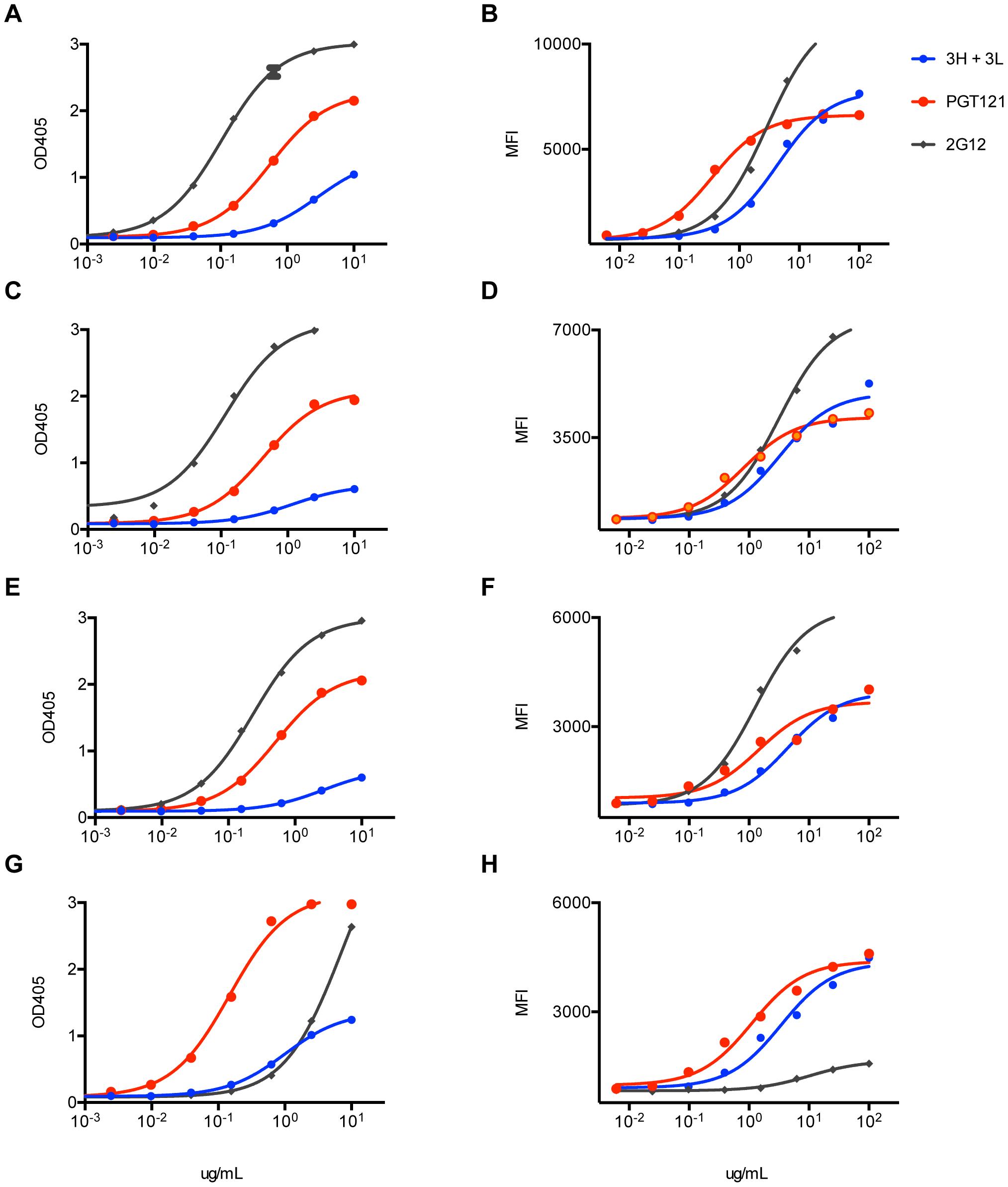 Inferred intermediate antibodies preferentially bind native Env relative to monomeric gp120.