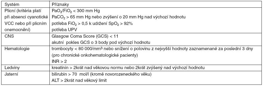 Kritéria pro orgánové dysfunkce