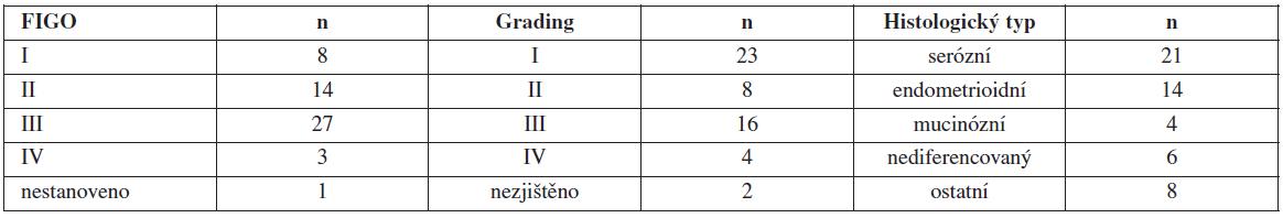 Charakteristika souboru pacientek podle FIGO, gradingu a histologického typu karcinomu