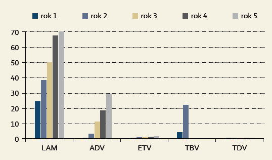 Srovnání četnosti výskytu rezistence spojené s léčbou různými NA v závislosti na délce léčby [3].