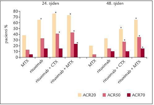 Graf 1. Signifikantní a dlouhodobý efekt pouze dvou infuzí rituximabu (ACR).
