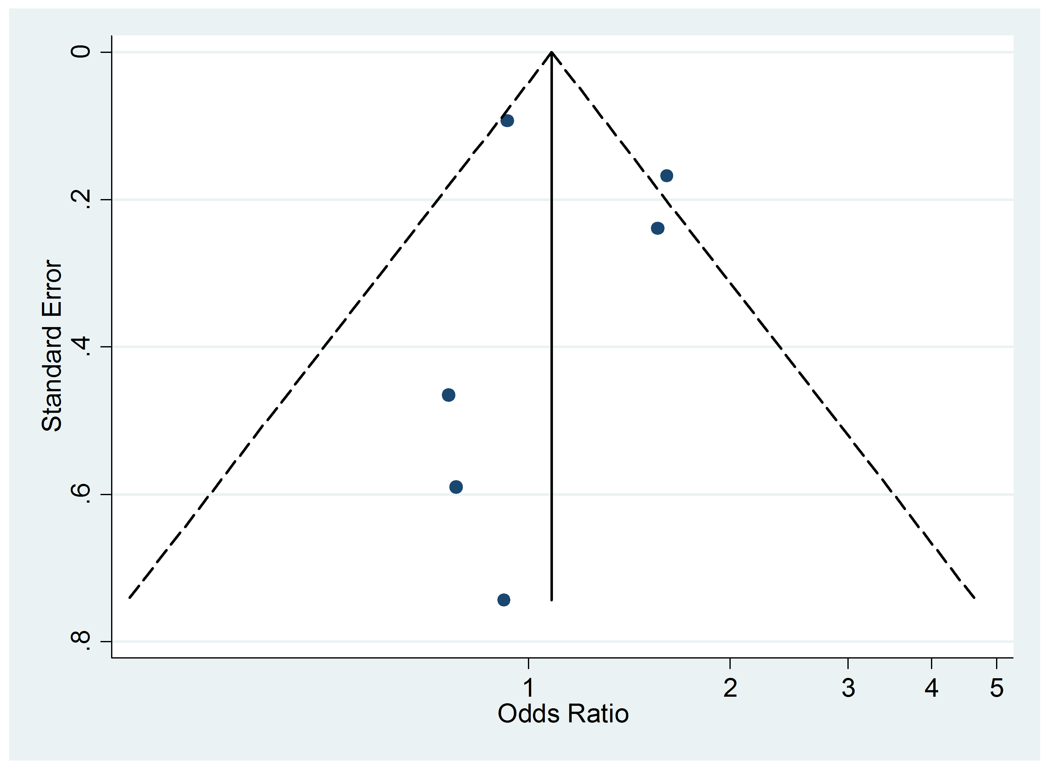 Funnel plot of relative risk versus standard error of relative risk: food allergy, passive smoking.