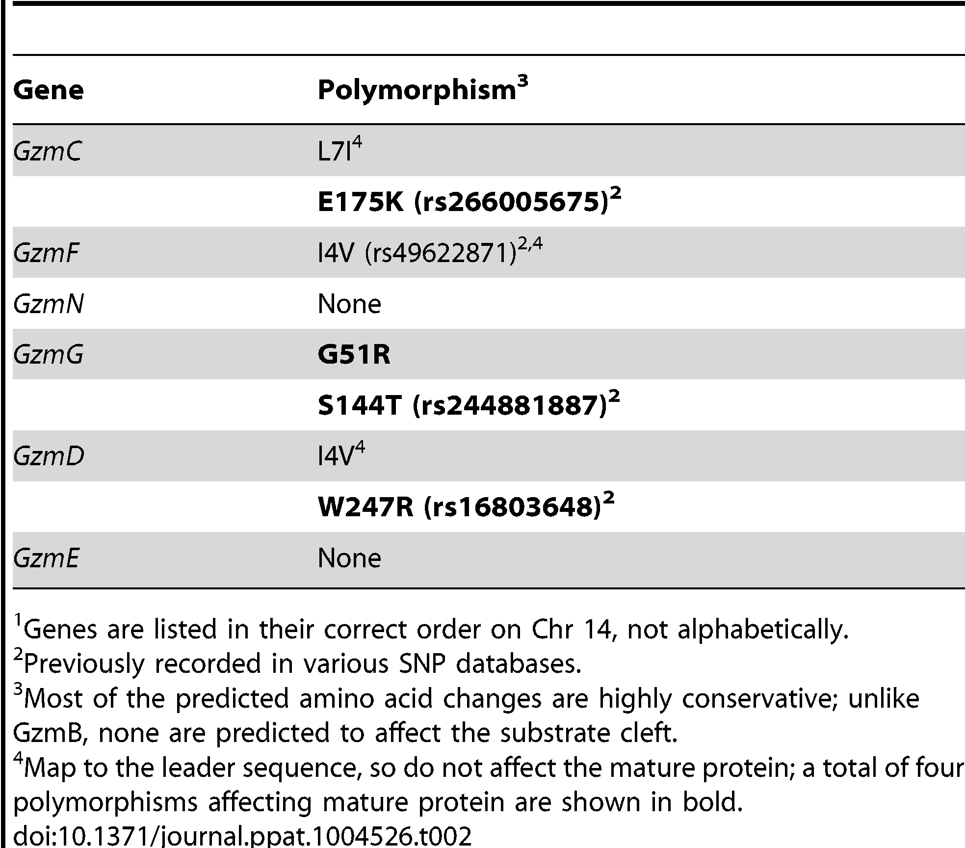 Non-synonymous polymorphisms in <i>Gzm</i> genes linked to <i>GzmB on Chr 14</i><em class=&quot;ref&quot;>1</em>.