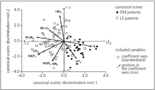 Two-dimensional biplot projection identifying the association between electrophysiology and the position of patient groups: case-sensitive canonical score for two statistically significant discrimination roots.