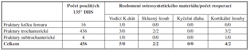 Počet použitých 135° DHS, rozlomení osteosyntetického materiálu a reoperací u zlomenin proximálního femuru Tab. 1: The number of 135° DHS used, osteosynthetic material breakages and reoperations in proximal femoral fractures
