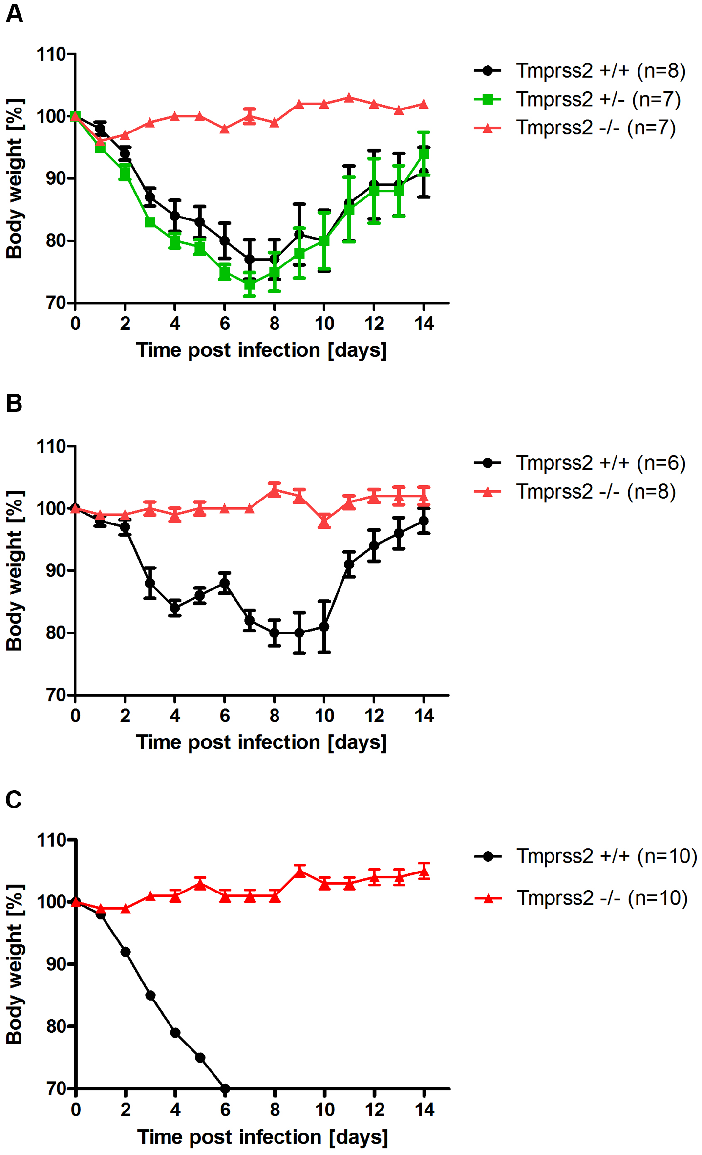 <i>Tmprss2</i> is essential for spread and pathogenesis of H1N1 influenza viruses.