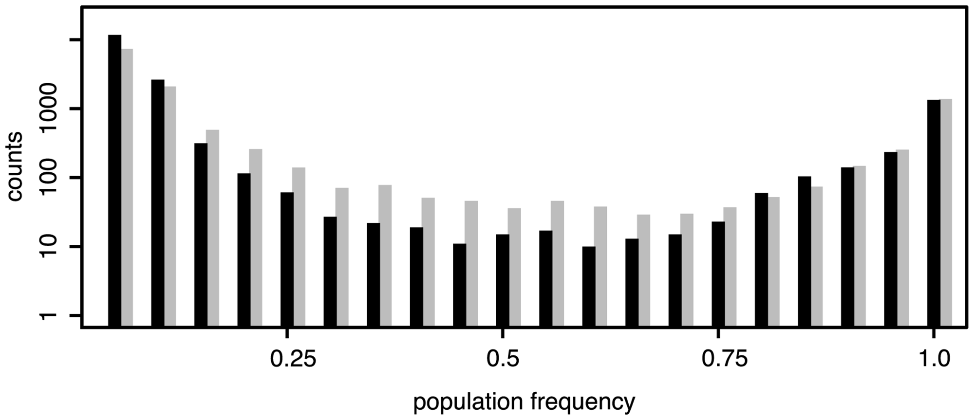 Frequency distributions of TE insertions in <i>D. melanogaster</i> (black) and <i>D. simulans</i> (grey); Only TE insertions for which the population frequencies could be estimated are shown (not overlapping, minimum physical coverage of 30); <i>D. melanogaster</i>: 16,901 insertions; <i>D. simulans</i>: 12,716 insertions.
