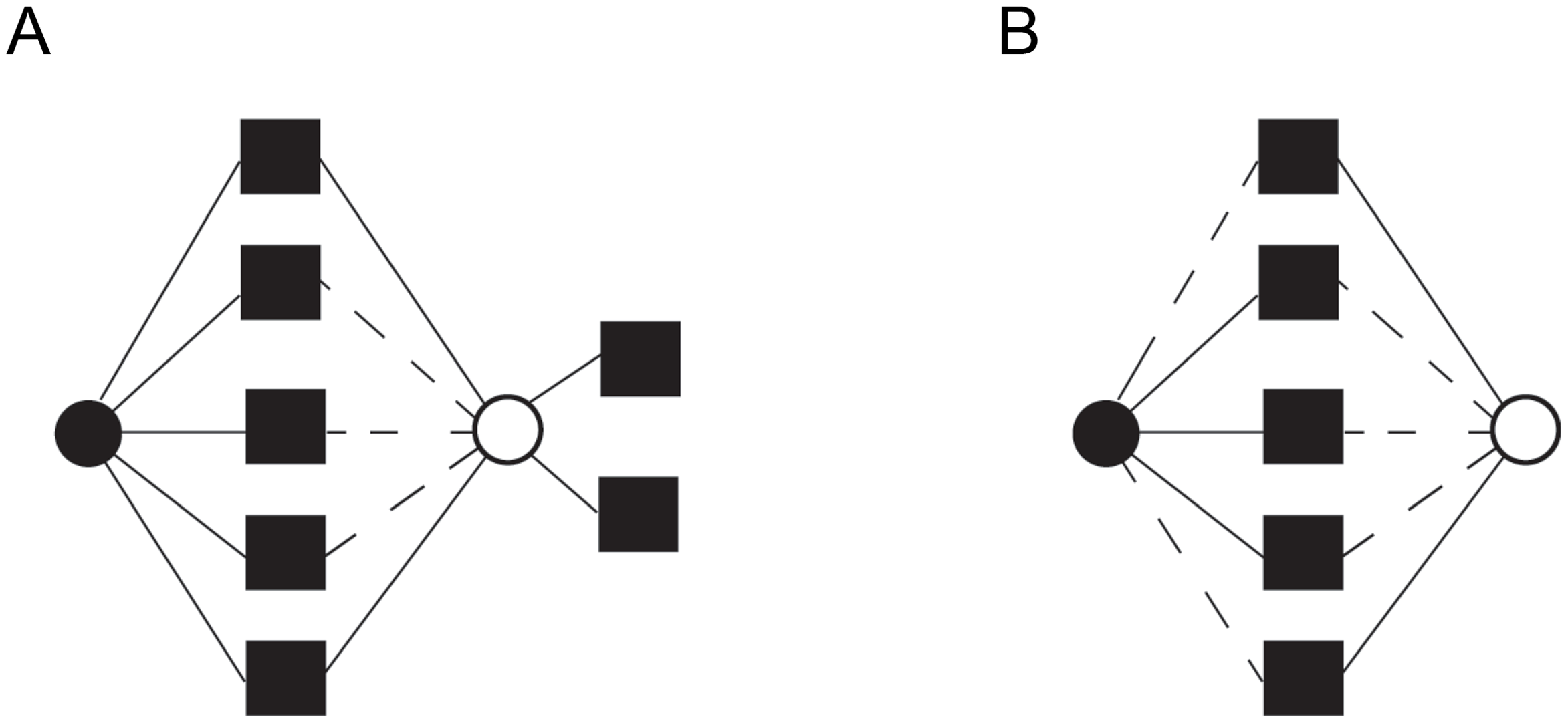 Distinct functional fates for genes duplicated by small-scale duplication (SSD) and whole-genome duplication (WGD).