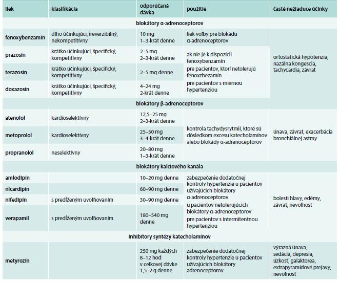 Lieky vhodné na manžment symptómov a blokádu pred chirurgickým zákrokom u pacientov  s FEO/PGL.