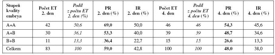 PR (IR) v jednotlivých skupinách embryí (podle kvality embryí a podle dne ET)