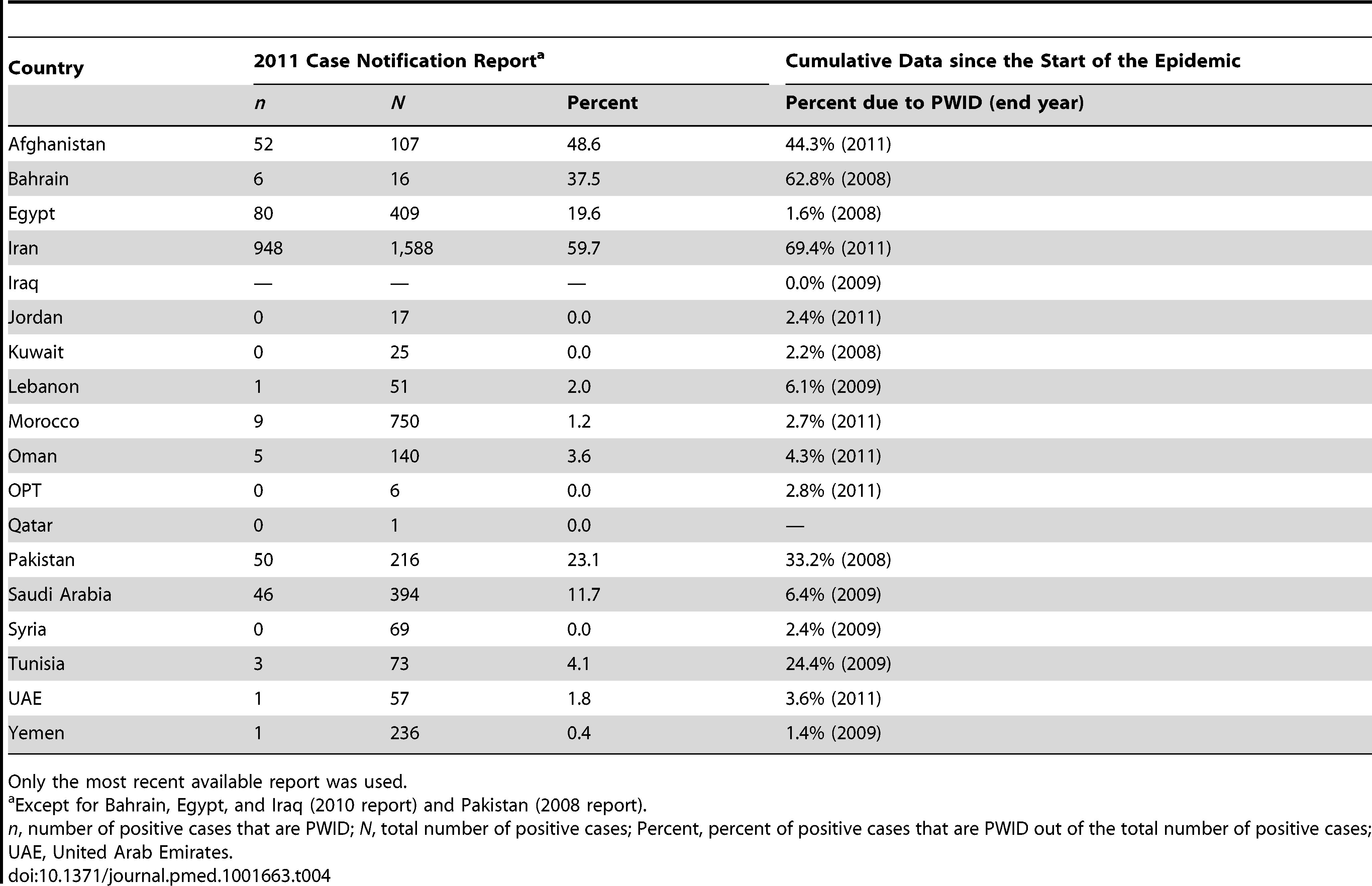 Contribution of injecting drug use as a mode of HIV transmission to the total HIV/AIDS cases by country as per various studies/reports and countries' case notification reports <em class=&quot;ref&quot;>[126]</em>,<em class=&quot;ref&quot;>[190]</em>.
