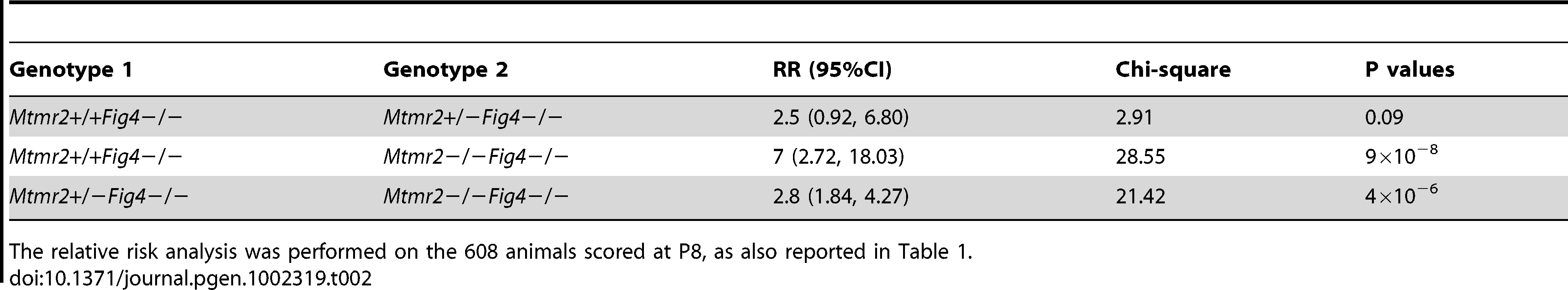 The relative risk (RR) of lethality for the <i>Mtmr2</i>+/+<i>Fig4</i>−/−, <i>Mtmr2</i>+/−<i>Fig4</i>−/−, and <i>Mtmr2</i>−/−<i>Fig4</i>−/ genotypes.