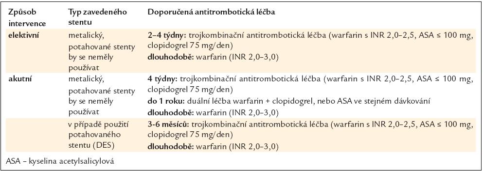 Strategie antitrombotické léčby po zavedení koronárního stentu u nemocných s FS s více než jedním rizikovým faktorem dle stratifikace CHA<sub>2</sub>DS<sub>2</sub>-VASc (doporučená antikoagulační léčba) a současně s vysokým rizikem krvácení dle stratifikace HAS-BLED – skóre ≥ 3.