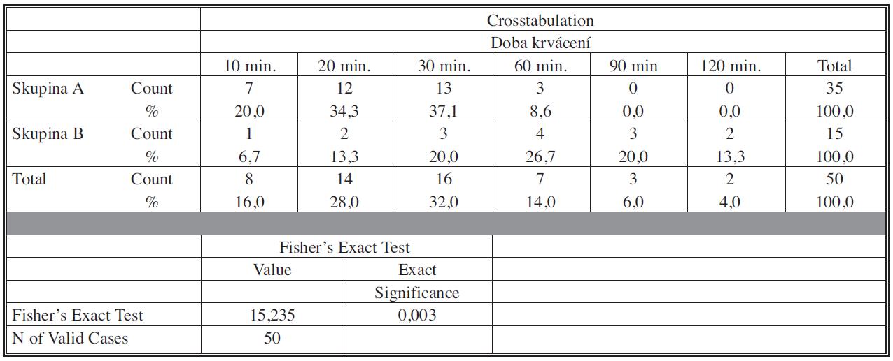 Statistický report 1 Porovnání skupiny A a B v délce krvácení Fisherův exaktní test prokázal signifikantně kratší dobu krvácení u skupiny Ave srovnání se skupinou B. Signifikance testu p = 0,003.