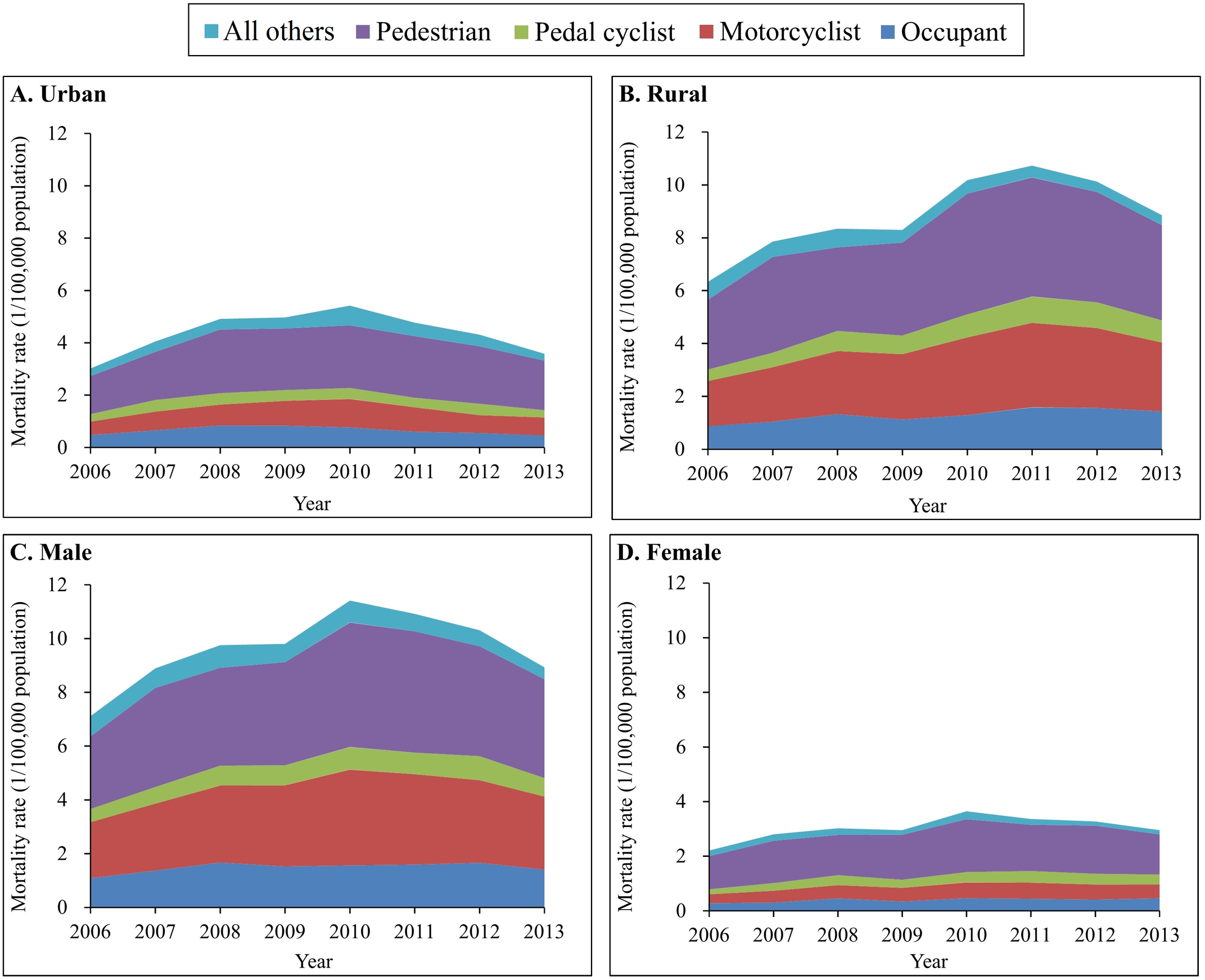 Mortality rates from traumatic brain injury due to motor vehicle crashes by urban/rural location, sex, and road user category (China, 2006–2013).