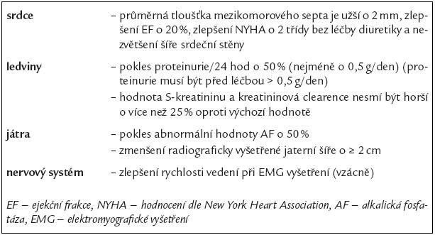 Kritéria zlepšení funkce orgánů po léčbě AL-amyloidózy [30].