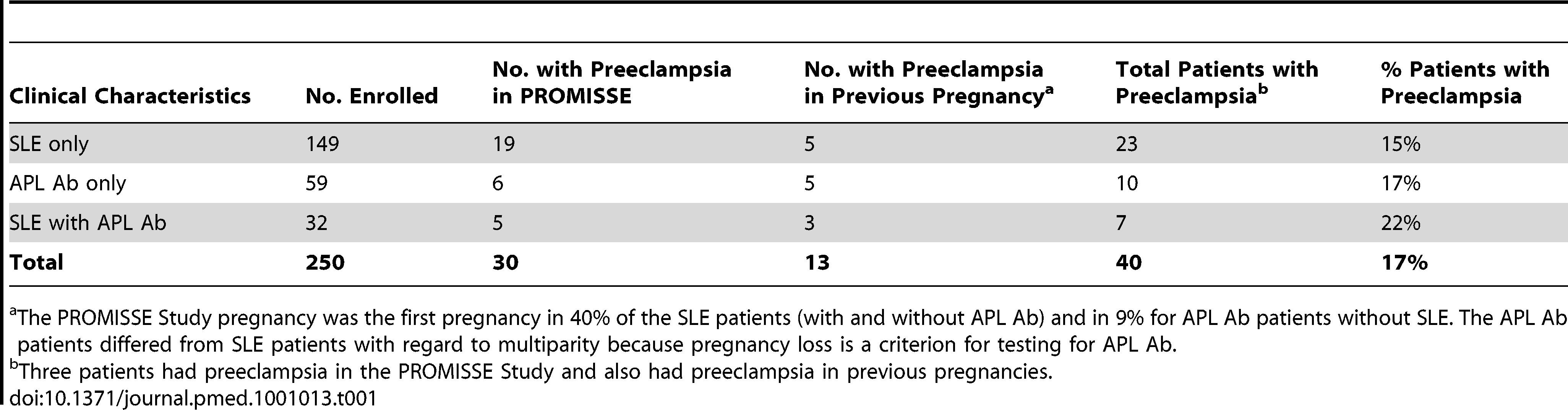 Preeclampsia in autoimmune PROMISSE patients.