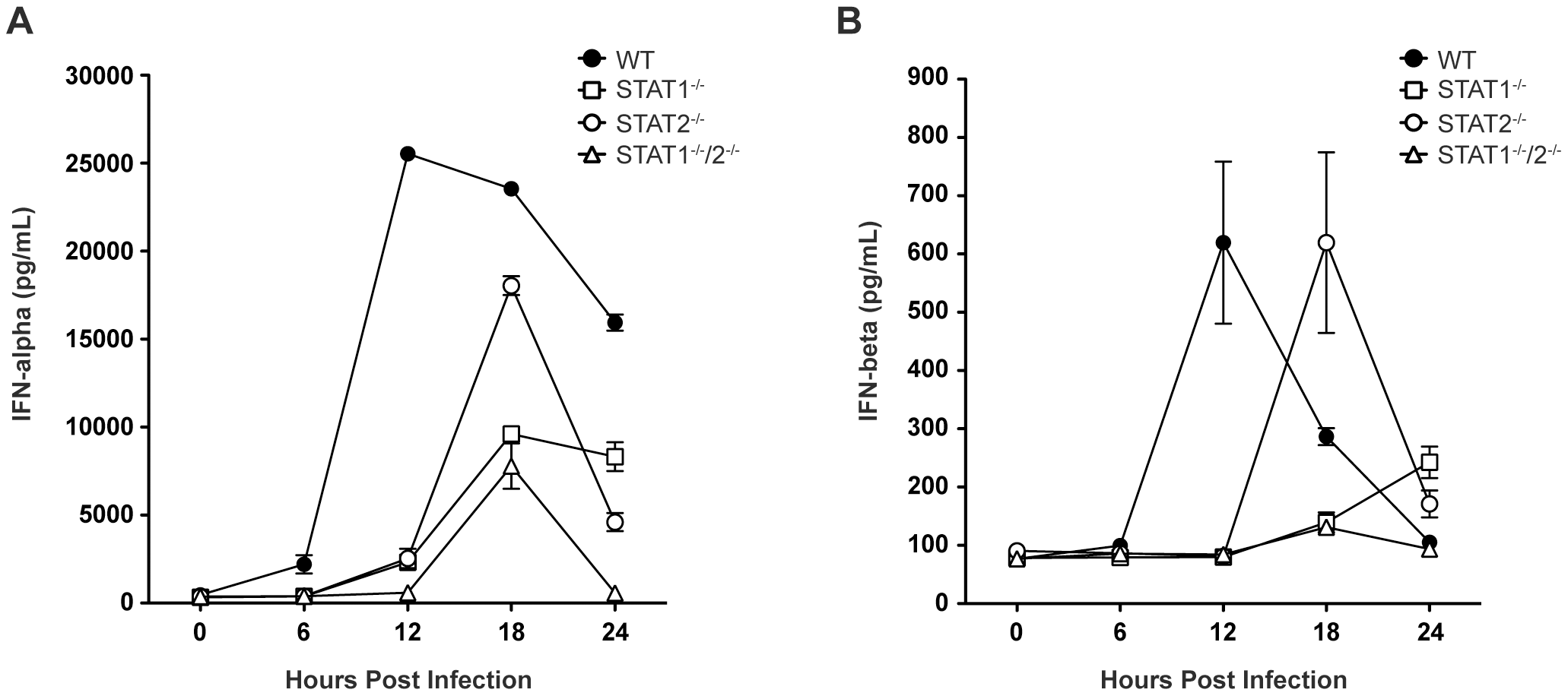 Levels of type I IFN in the serum of DENV-infected mice.