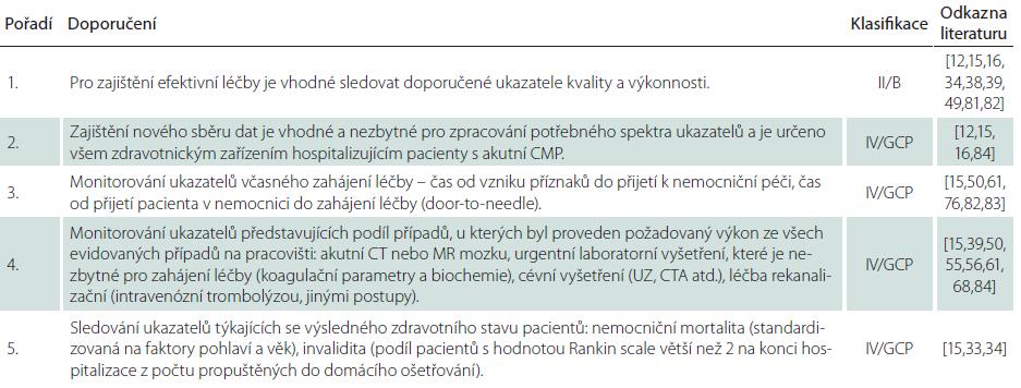 Doporučení pro kapitolu Výsledky.
