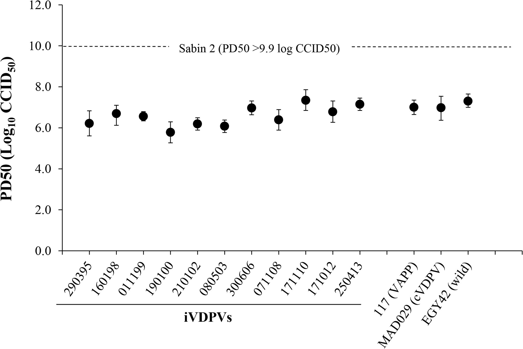 Neurovirulence of iVDPV strains.