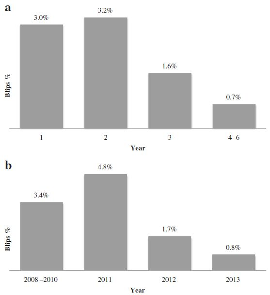 Columns represent the percentage of HIV RNA samples 50–500 copies/mL in comparison to the total number of HIV RNA analysed per year since data collection started (a) and in comparison to calendar year (b). The first sample in each subject is removed since it is below 50 copies/mL by inclusion criteria