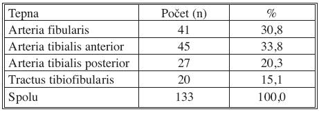 Anatomická distribúcia endovaskulárne revaskularizovaných krurálnych tepien perkutánnou transluminálnou angioplastikou Tab. 3. Anatomical distribution of the crural arteries which were revascularized using percataneous transluminal angioplasty