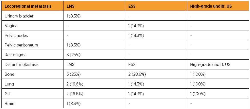 Table 1c. Patient characteristics, sites of metastasis