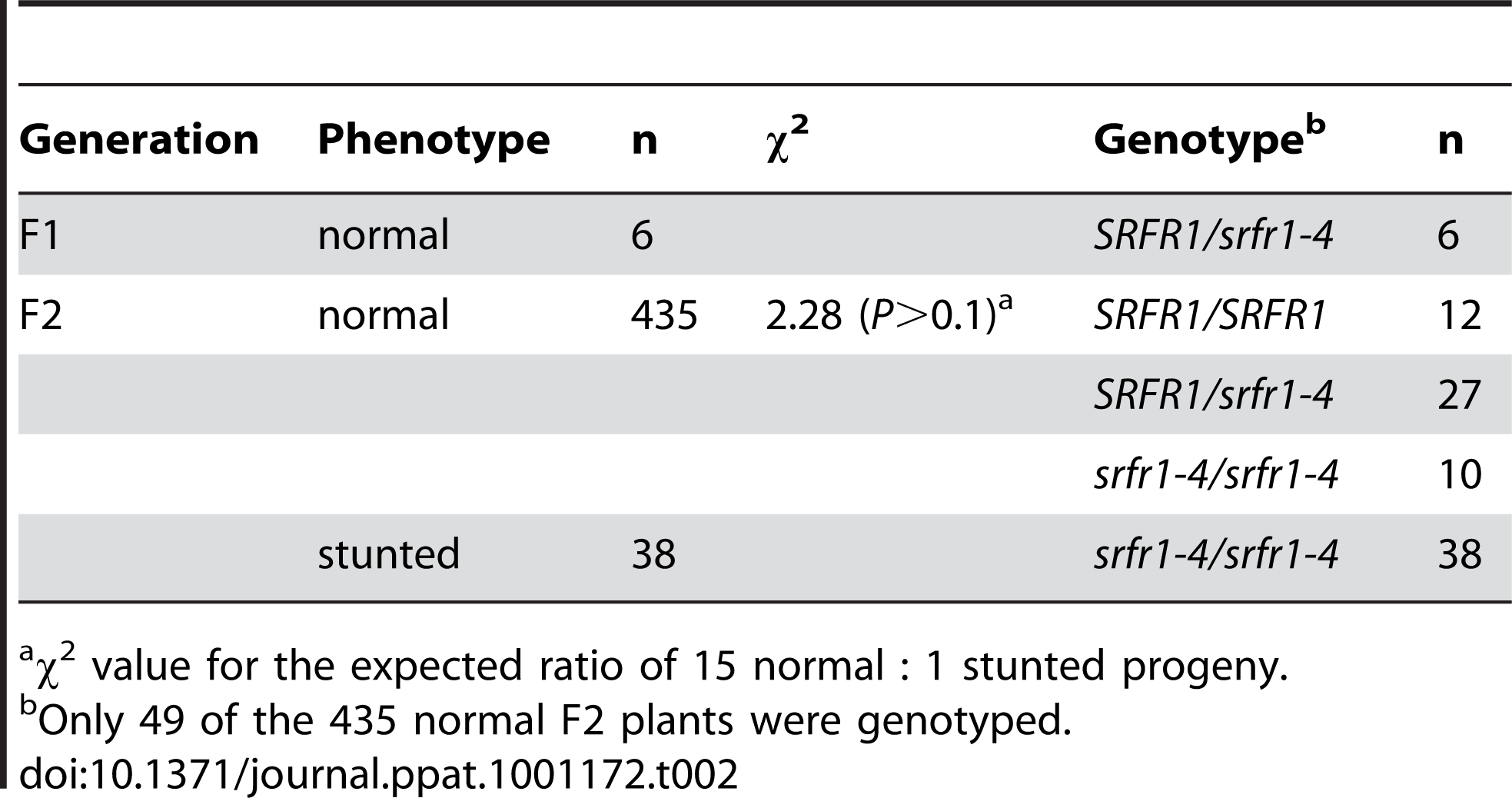 A second recessive Col-0 allele is required for stunting in the cross RLD×<i>srfr1-4</i>.